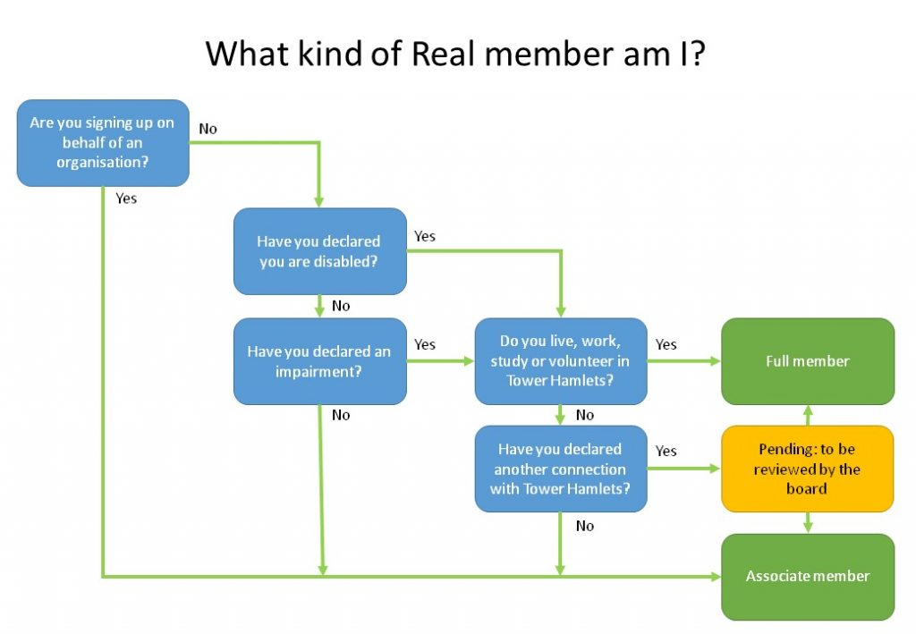 Flow chart showing how to know what kind of Real member you will be